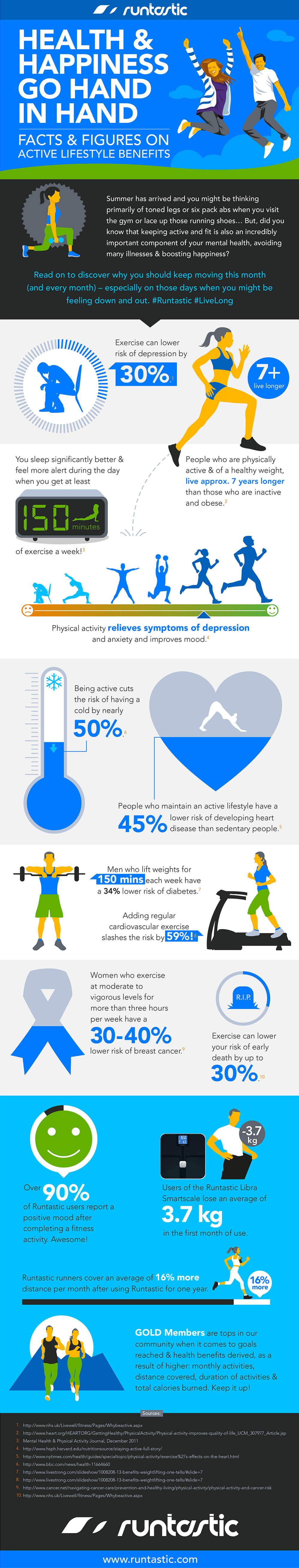 Runtastic infografik
