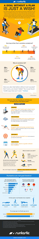 Infografik über Fitness-Ziele.