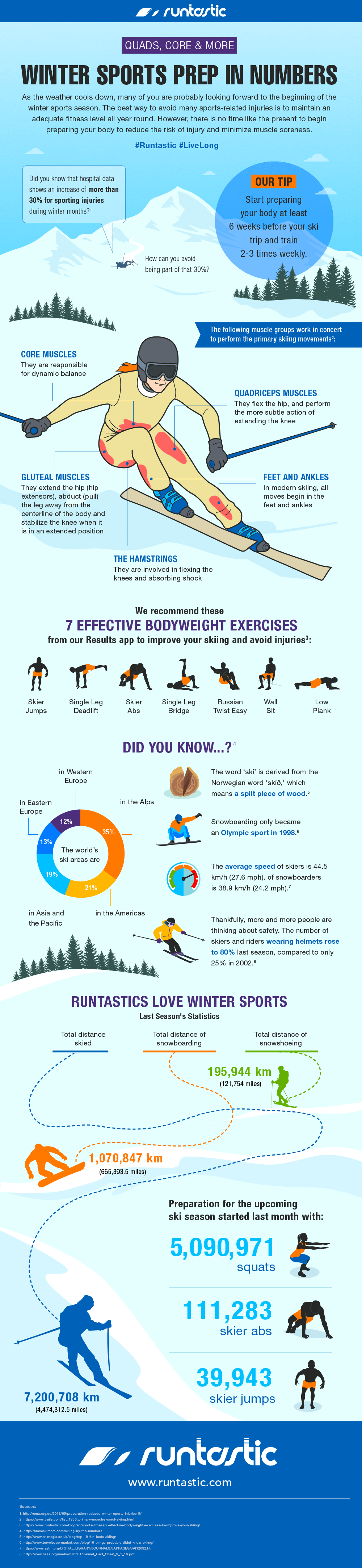 November infographic about skiing.