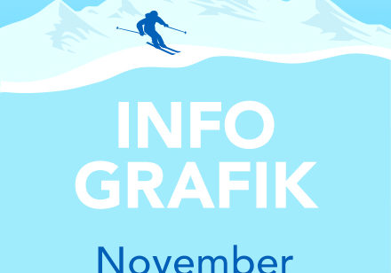 November Infografik ueber Skifahren.
