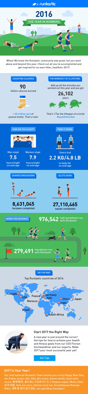 Runtastic 2016 infographic.