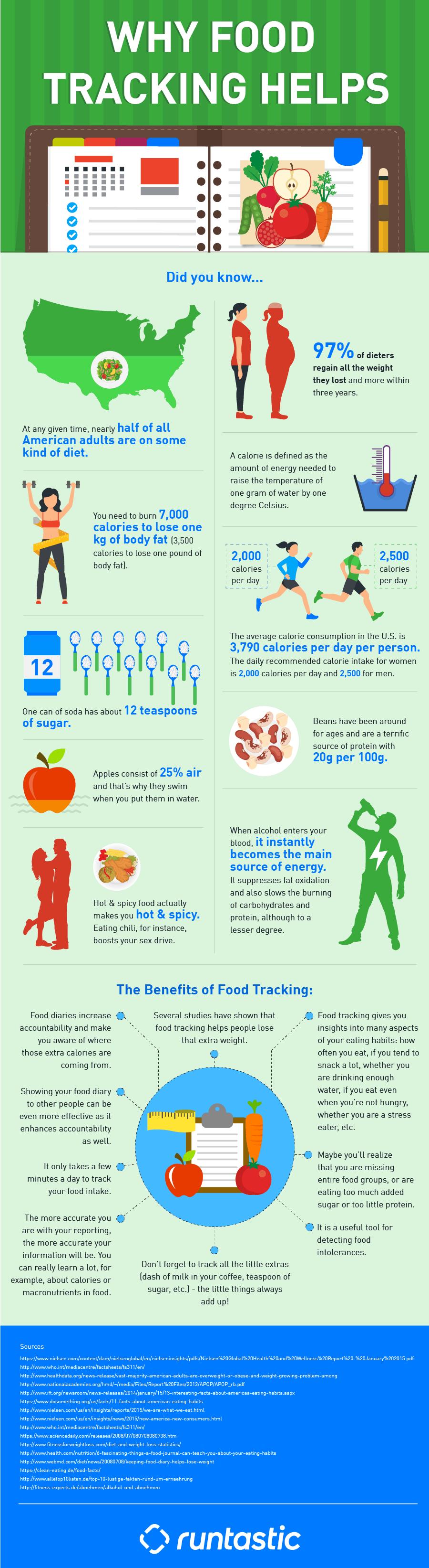 infografica nutrizione