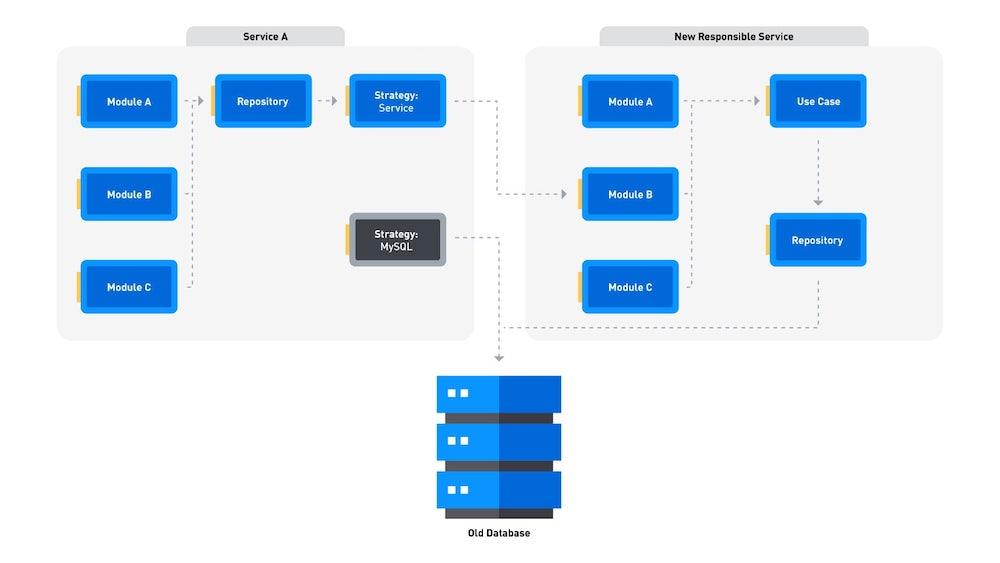 entity_using_service_strategy