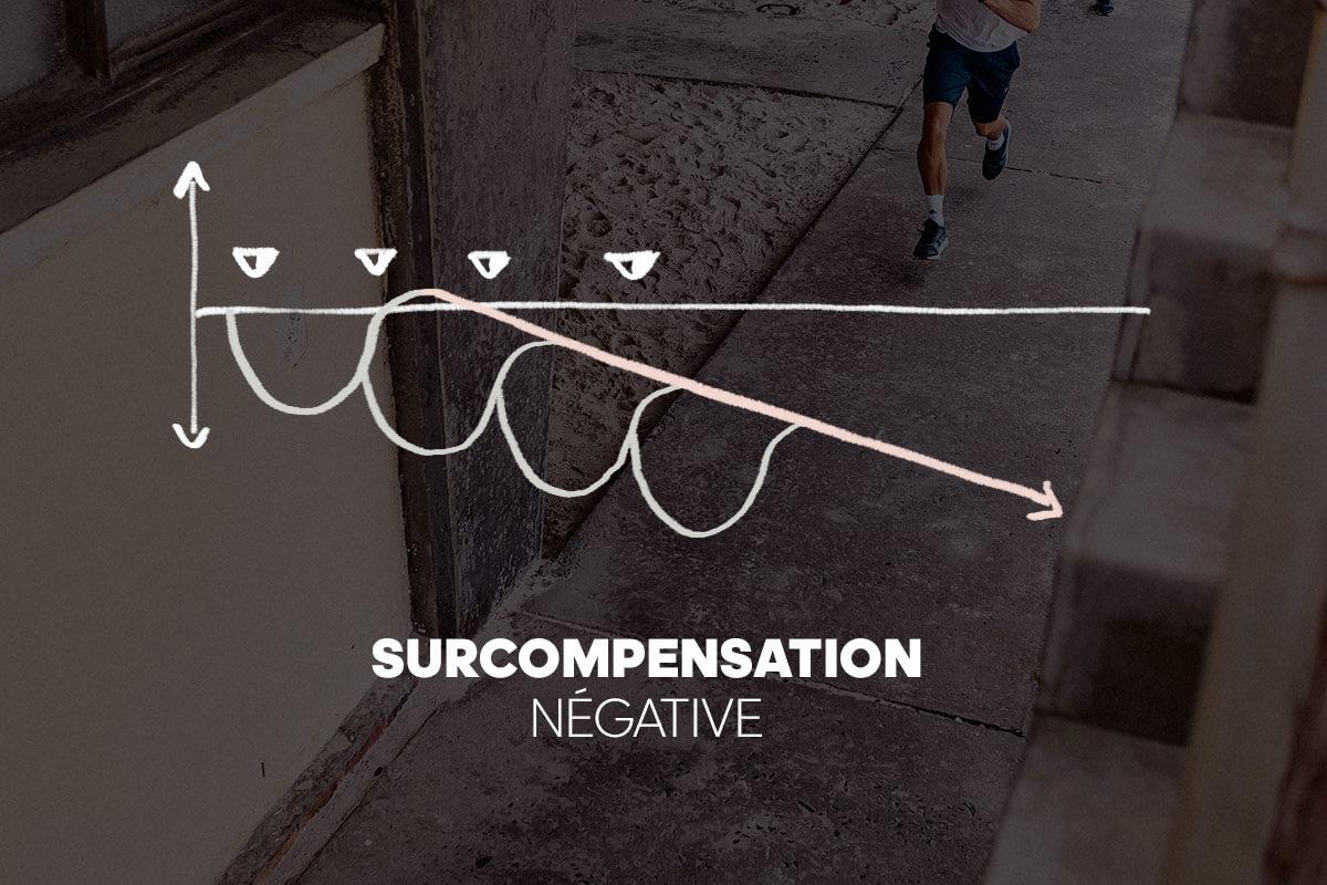 graphique surcompensation négative