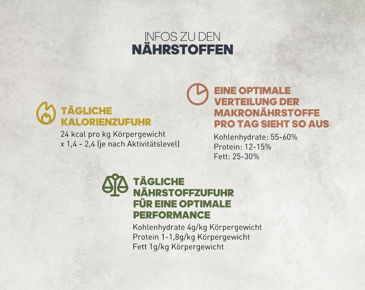 Informationen zu den Nährstoffen