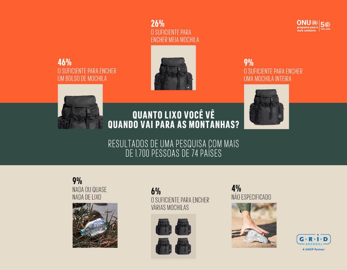 gráfico sobre quanto lixo vai para as montanhas