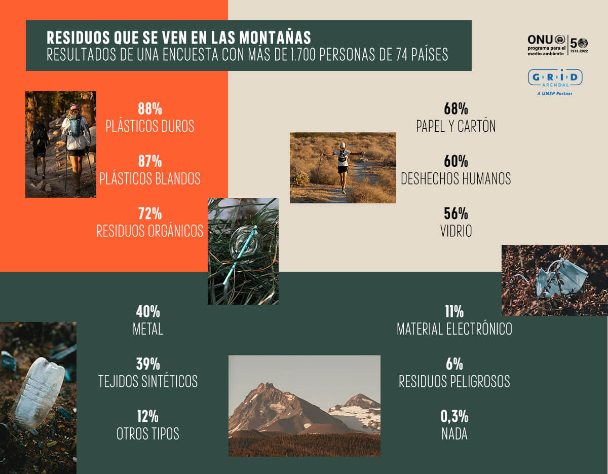 Residuos que se ven en las montañas