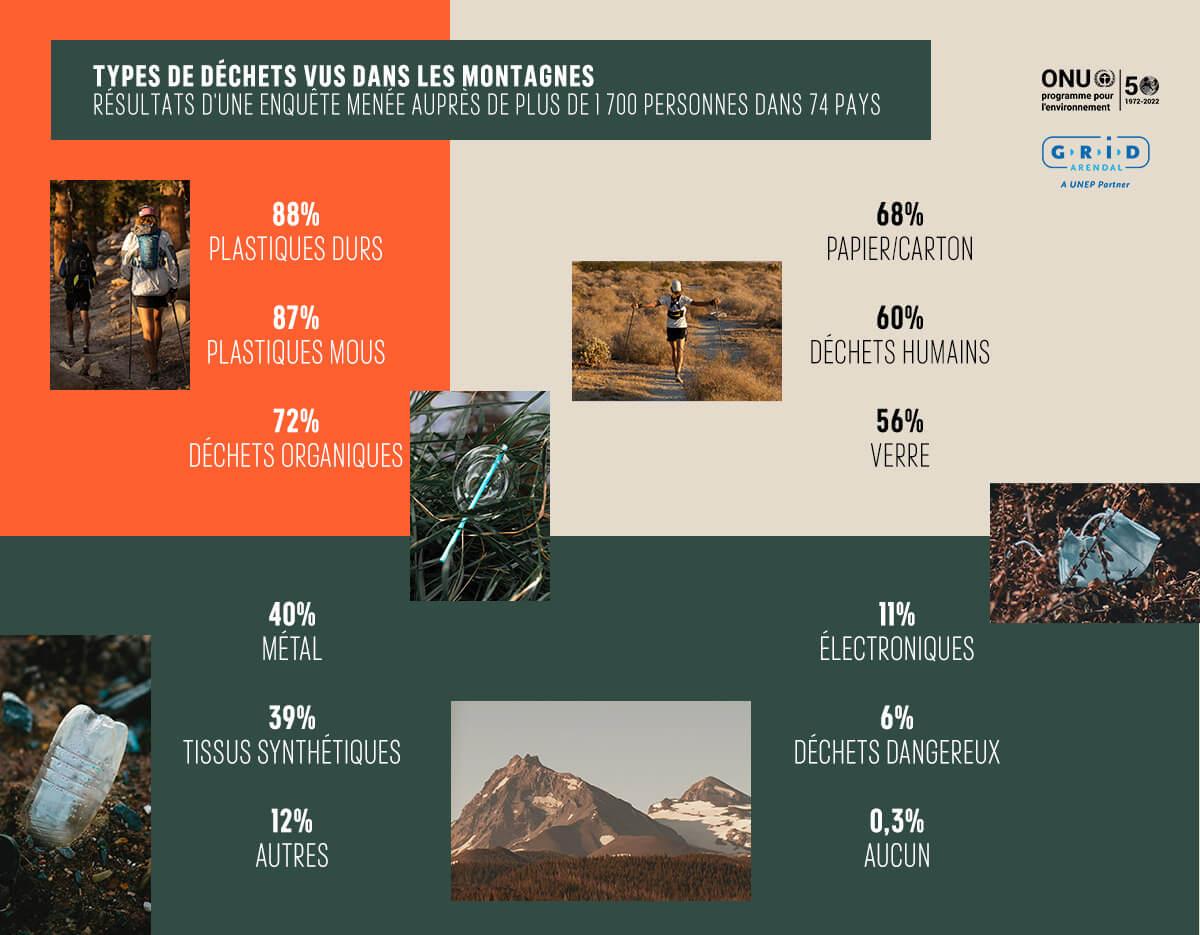 Types de déchets trouvés en montagne