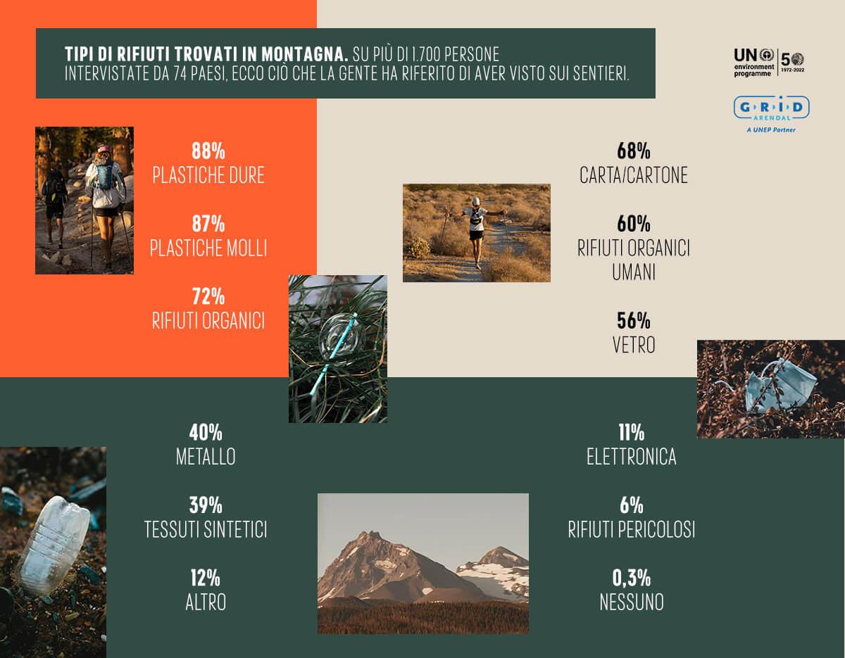 tipi di rifiuti più comuni trovati in montagna
