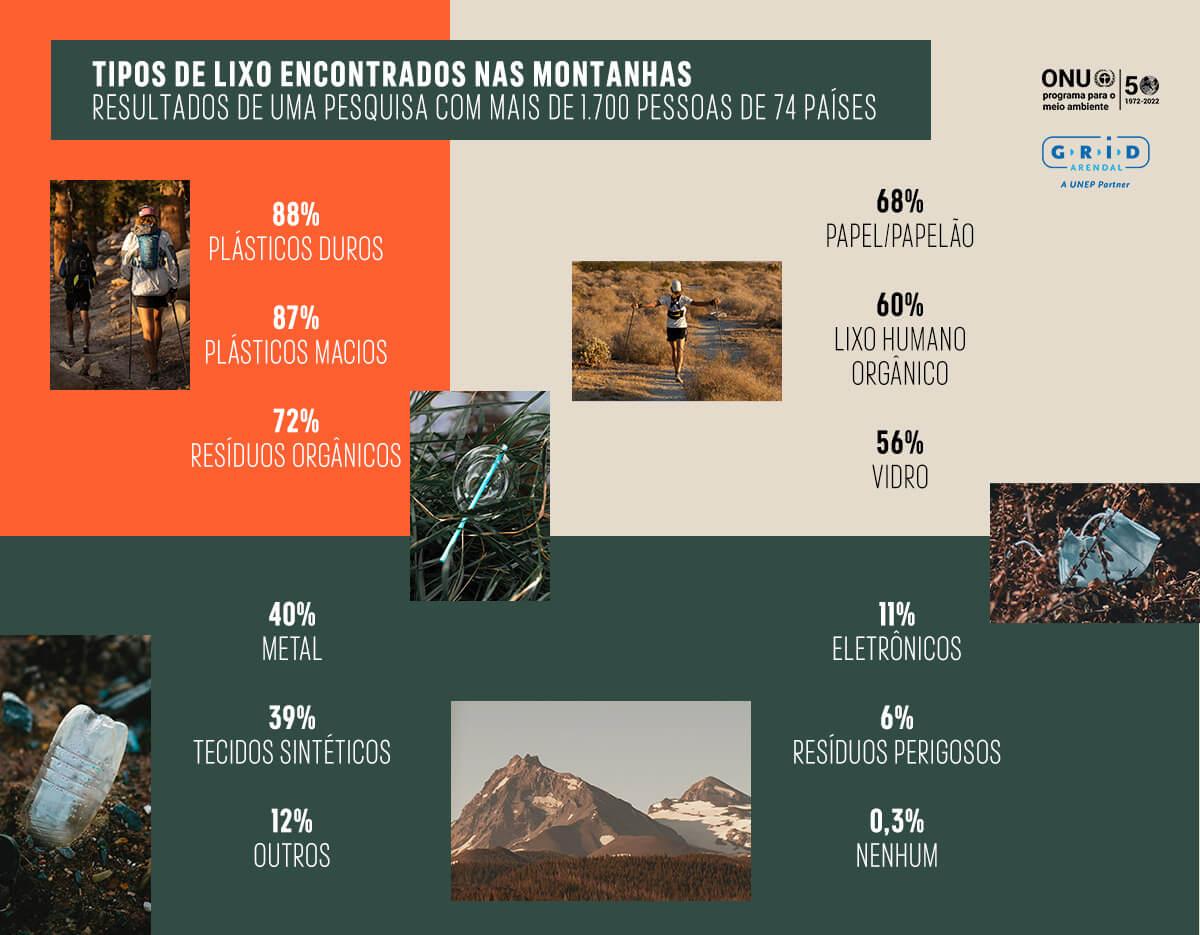 Tipos de lixo encontrados nas montanhas